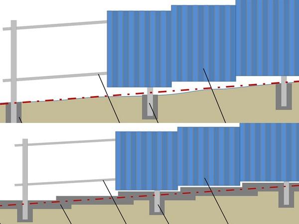как поставить забор из профнастила на склоне