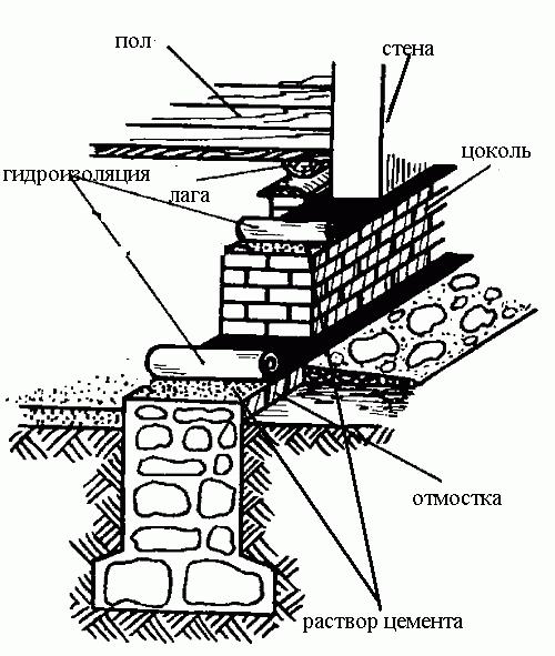 ленточные фундаменты под дом