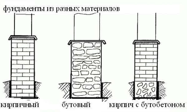 материалы для фундамента