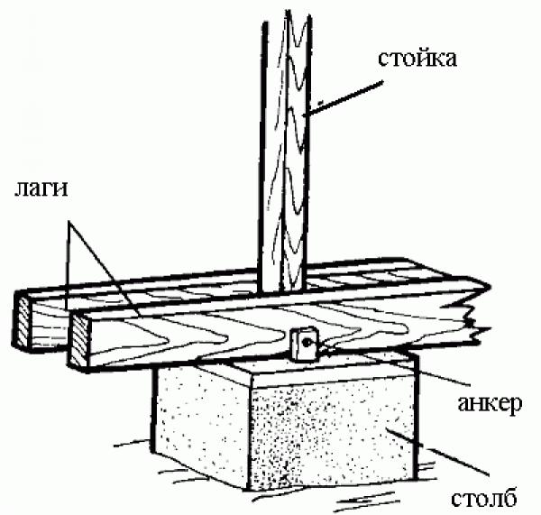 столбчатый фундамент схема