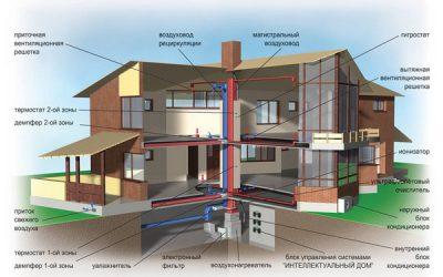 принципы воздушного отопления дома